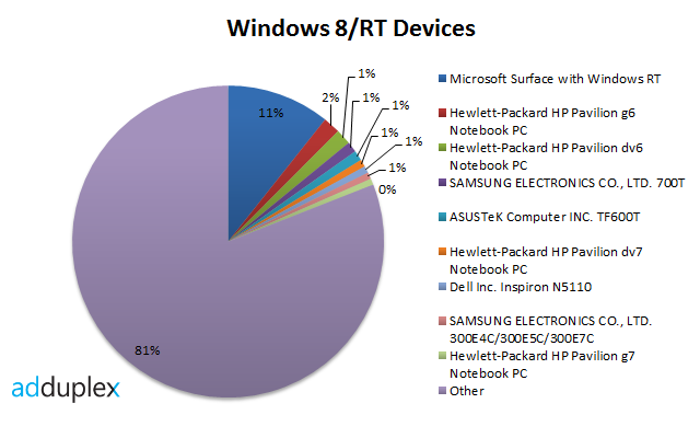 http://www.neowin.net/images/uploaded/windows-8-rt-devices[2].png